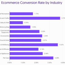 Grow Online Sales With An E-Commerce Conversion Optimization