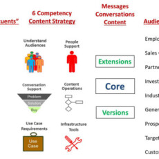 How B2B Businesses Execute Project Management Process