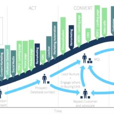 Customer Life Cycle Marketing Activities