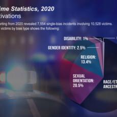 FBI Releases 2020 Hate Crime Statistics