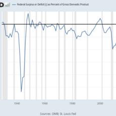 Permanent Emergency: Biden Budget Envisions Ultra-High Budget Deficits Through 2027