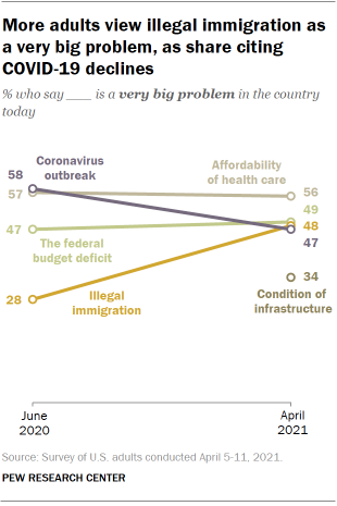 Chart shows more adults view illegal immigration as a very big problem, as share citing COVID-19 declines